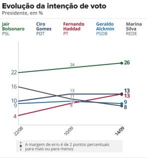 datafolha-1409-intencao-voto.png